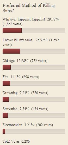 Killing Sims Poll
