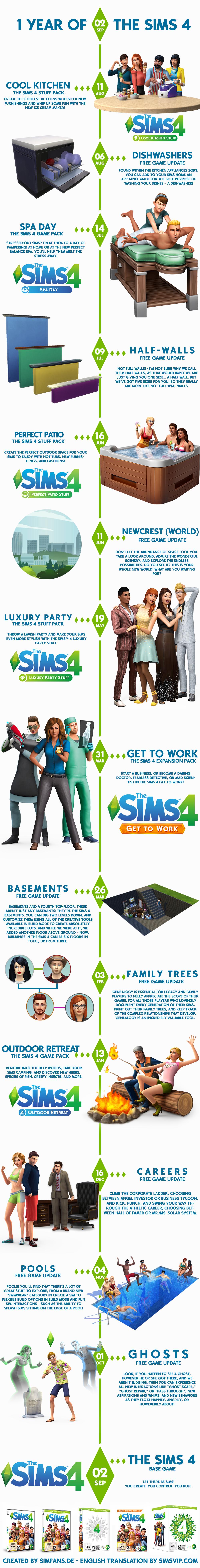 Sims 4 Timeline - SimsVIP