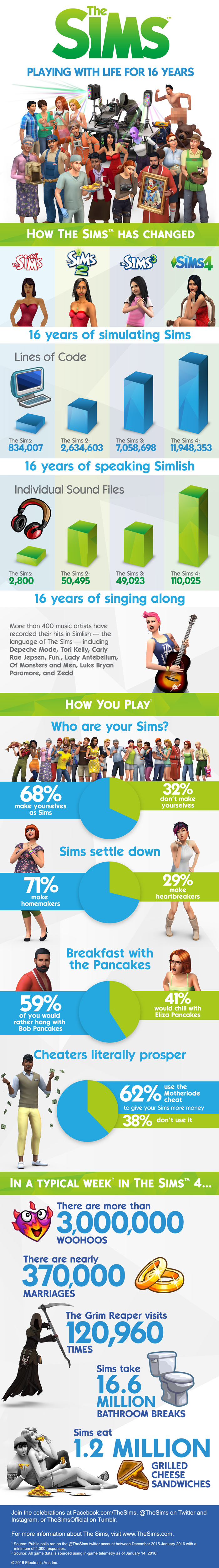 TS4_16th_Anniversary_infographic_final