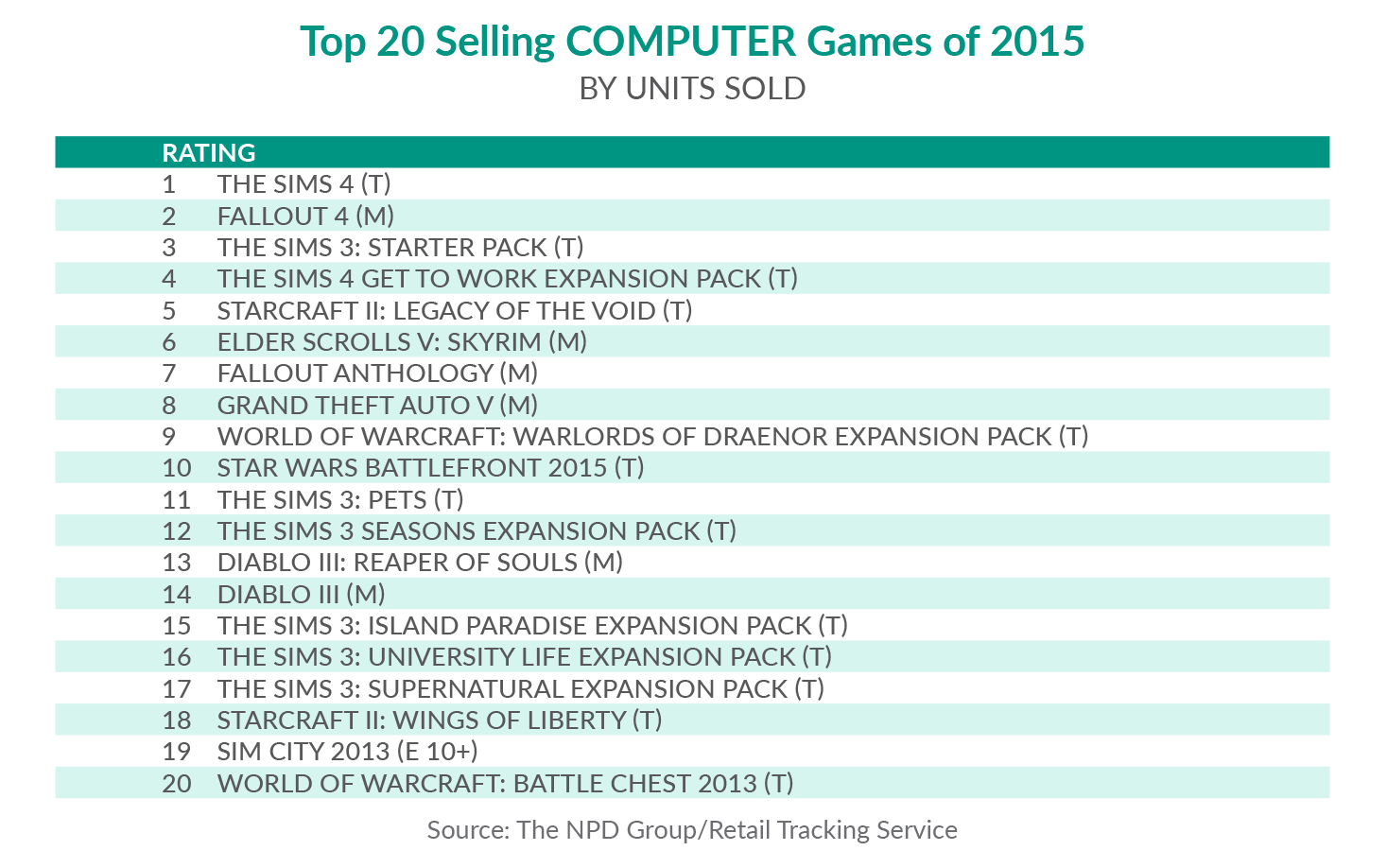 Sims 4 Top PC Game 2015